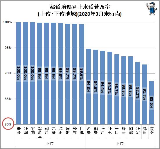 ↑ 都道府県別上水道普及率(上位・下位地域)(2020年3月末時点)