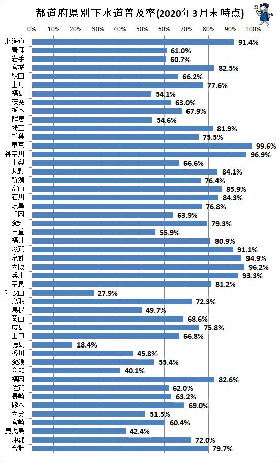 ↑ 都道府県別下水道普及率(2020年3月末時点)