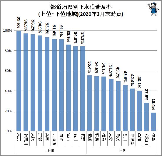 ↑ 都道府県別下水道普及率(上位・下位地域)(2020年3月末時点)