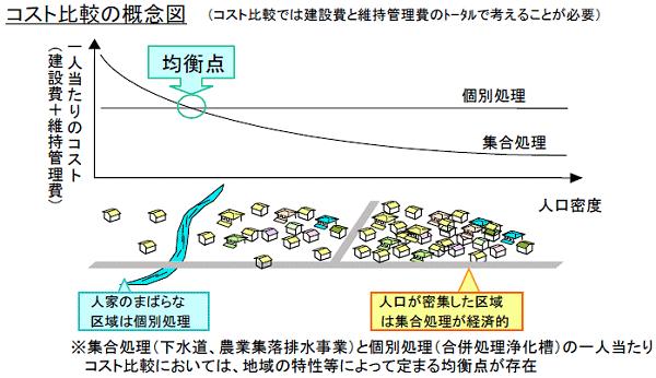 ↑ 下水処理におけるコスト比較の概念図