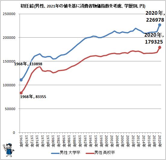 ↑ 初任給(男性、2021年の値を基に消費者物価指数を考慮、学歴別、円)