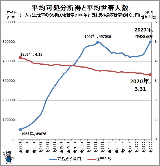 ↑ 平均可処分所得と平均世帯人数(二人以上世帯のうち勤労者世帯(1999年までは農林魚家世帯を除く)、円)