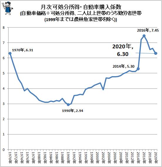 ↑ 月次可処分所得・自動車購入係数(自動車価格÷可処分所得、二人以上世帯のうち勤労者世帯(1999年までは農林魚家世帯を除く))