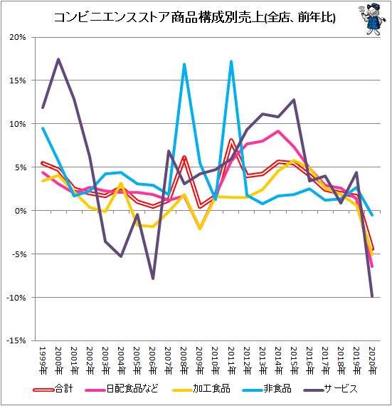 ↑ コンビニエンスストア商品構成別売上(全店、前年比)