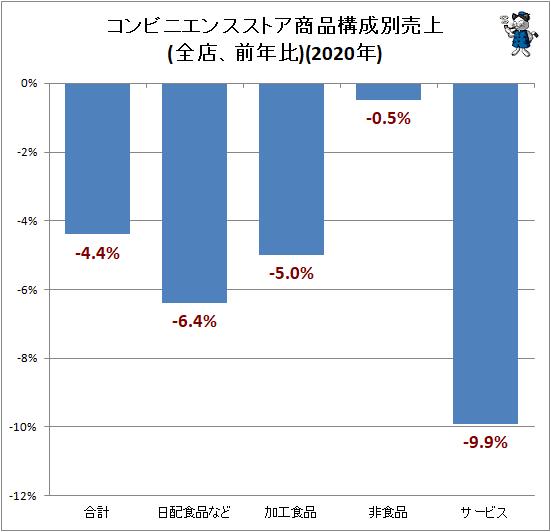 ↑ コンビニエンスストア商品構成別売上(全店、前年比)(2020年)
