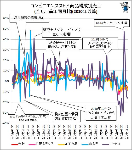 ↑ コンビニエンスストア商品構成別売上(全店、前年同月比)(2010年以降)