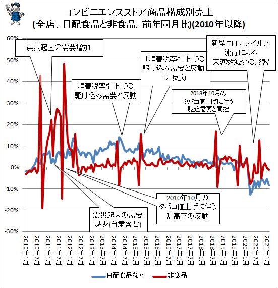 ↑ コンビニエンスストア商品構成別売上(全店、日配食品と非食品、前年同月比)(2010年以降)