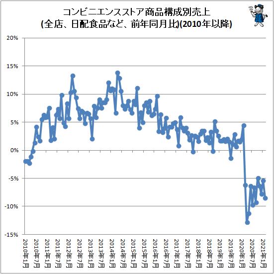 ↑ コンビニエンスストア商品構成別売上(全店、日配食品など、前年同月比)(2010年以降)
