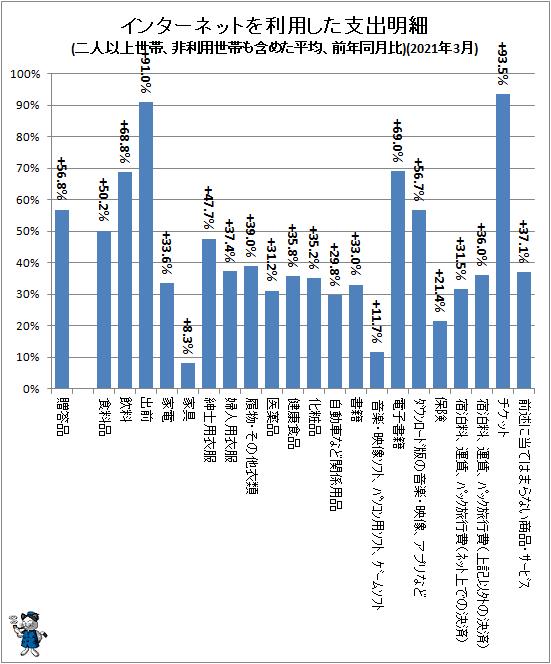 ↑ インターネットを利用した支出明細(二人以上世帯、非利用世帯も含めた平均、前年同月比)(2021年3月)