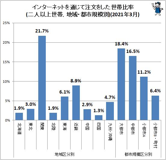 ↑ 地域・都市規模別インターネットを通じて注文をした世帯比率(二人以上世帯)(2021年3月)
