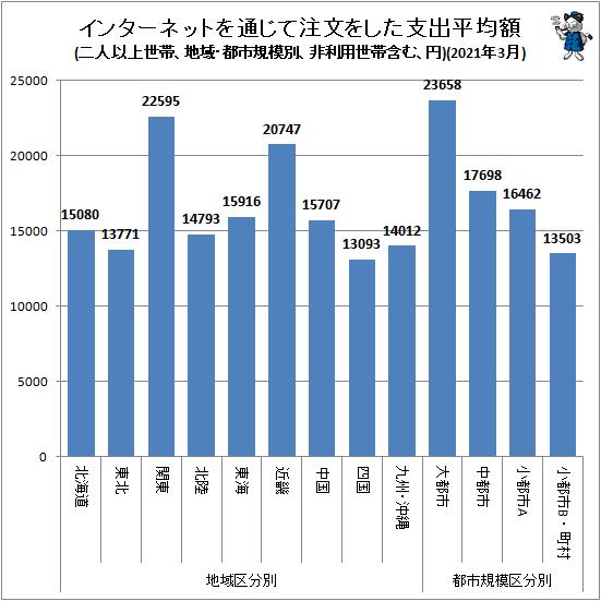 ↑ 地域・都市規模別インターネットを通じて注文をした支出平均額(二人以上世帯、非利用世帯含む、円)(2021年3月)