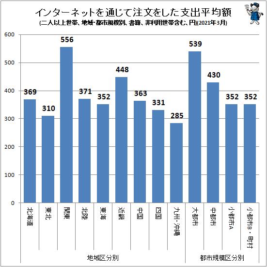↑ インターネットを通じて注文をした支出平均額(地域・都市規模別、二人以上世帯、書籍、非利用世帯含む、円)(2021年3月)