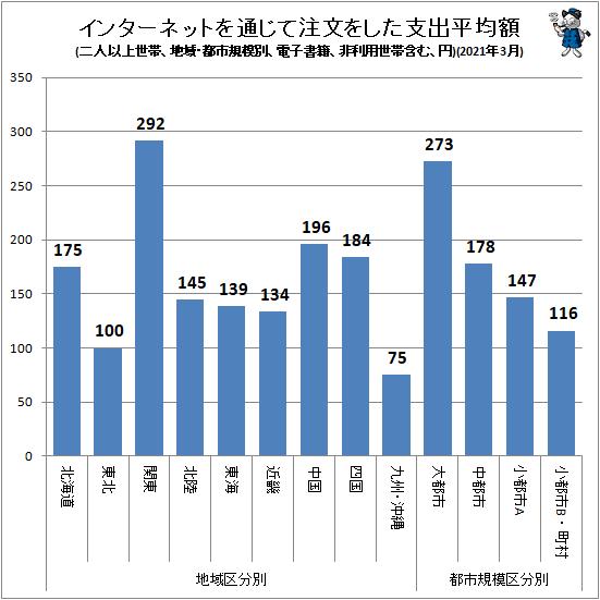↑ インターネットを通じて注文をした支出平均額(地域・都市規模別、二人以上世帯、電子書籍、非利用世帯含む、円)(2021年3月)