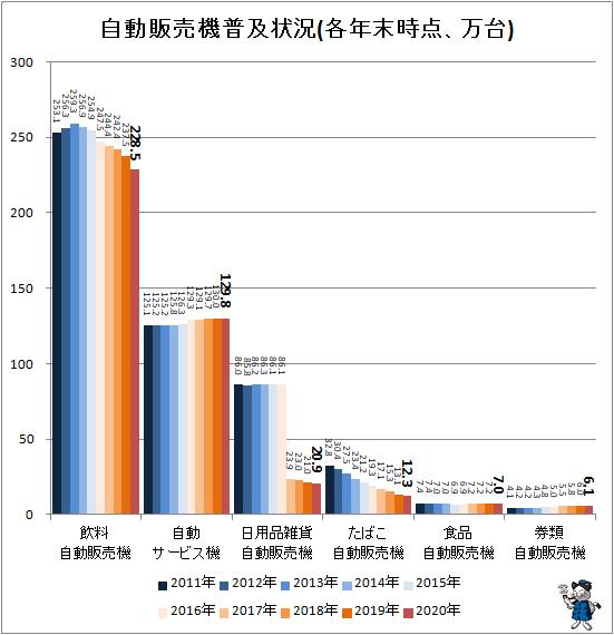 ↑ 自動販売機普及状況(各年末時点、万台)