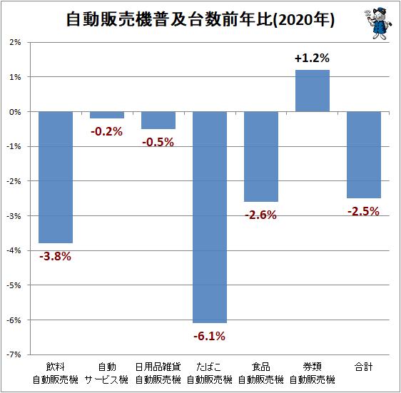 ↑ 自動販売機普及台数前年比(2020年)