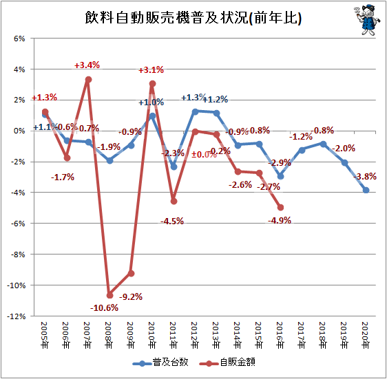 ↑ 飲料自動販売機普及状況(前年比)