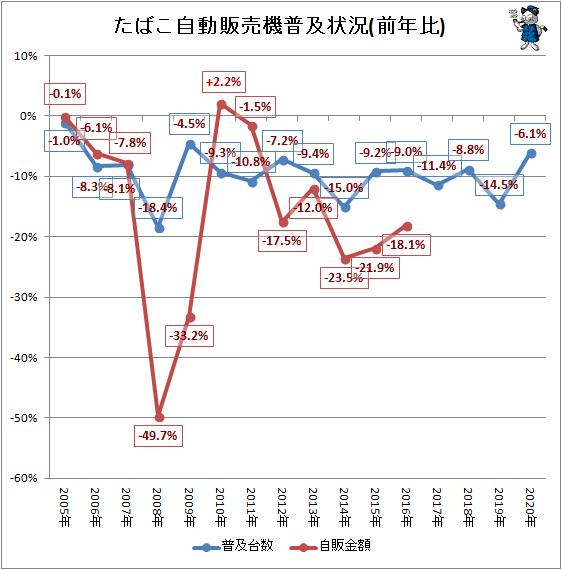 ↑ たばこ自動販売機普及状況(前年比)