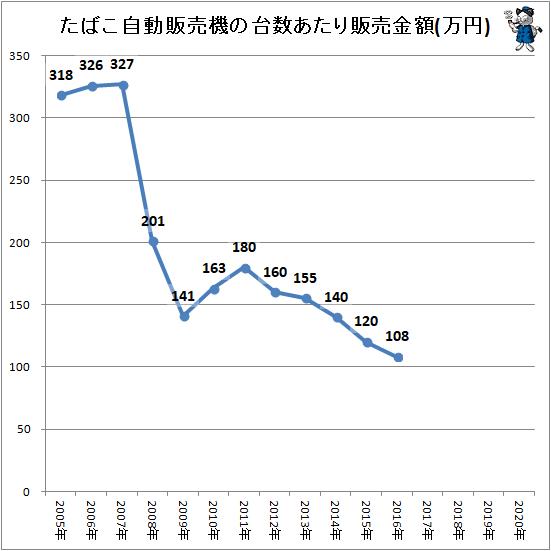 ↑ たばこ自動販売機の台数あたり販売金額(万円)