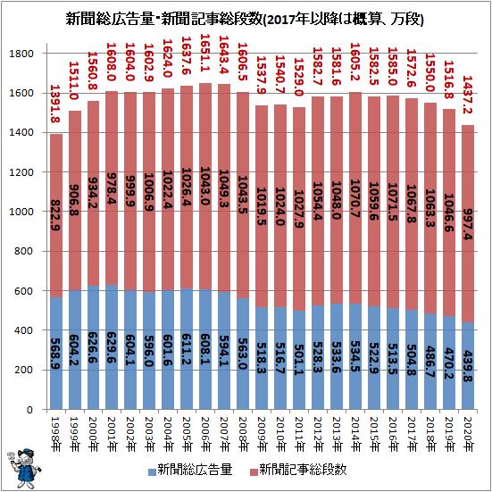 ↑ 新聞総広告量・新聞記事総段数(2017年以降は概算、万段)