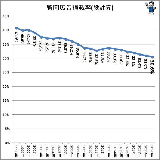 ↑ 新聞広告掲載率(段計算)