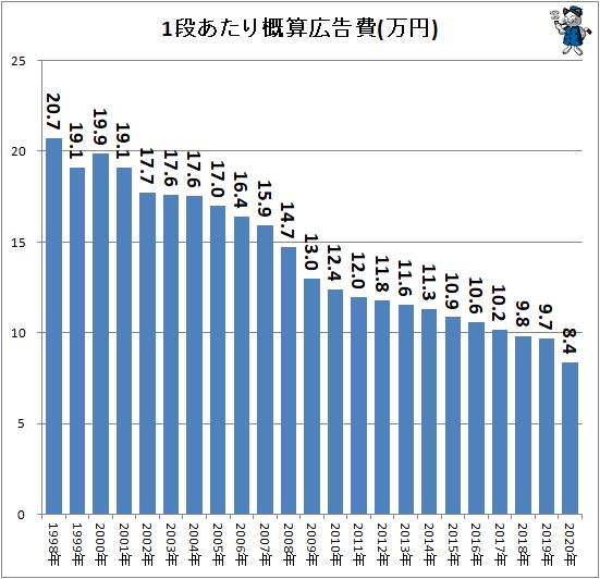 ↑ 1段あたり概算広告費(万円)