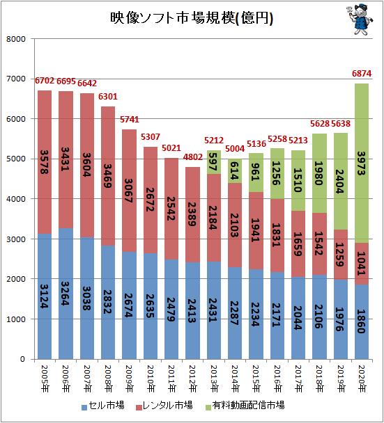 ↑ 映像ソフト市場規模(億円)