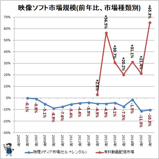 ↑ 映像ソフト市場規模(前年比、市場種類別)