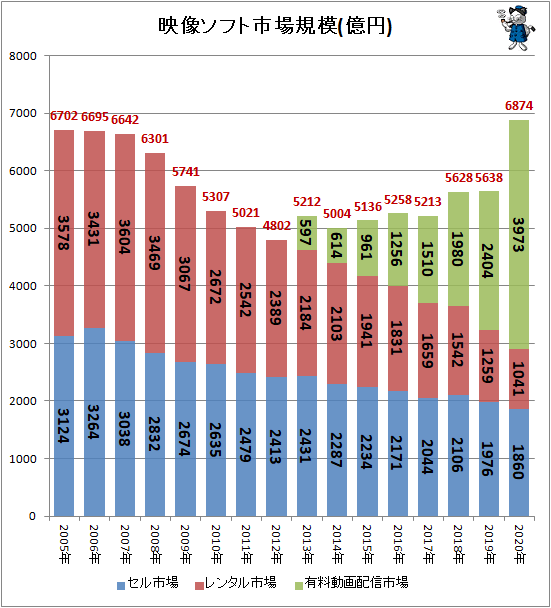 ↑ 映像ソフト市場規模(億円)(再録)