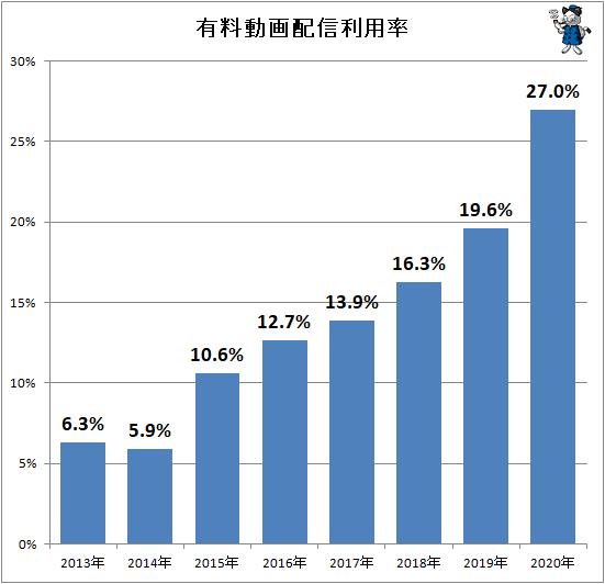 ↑ 有料動画配信利用率