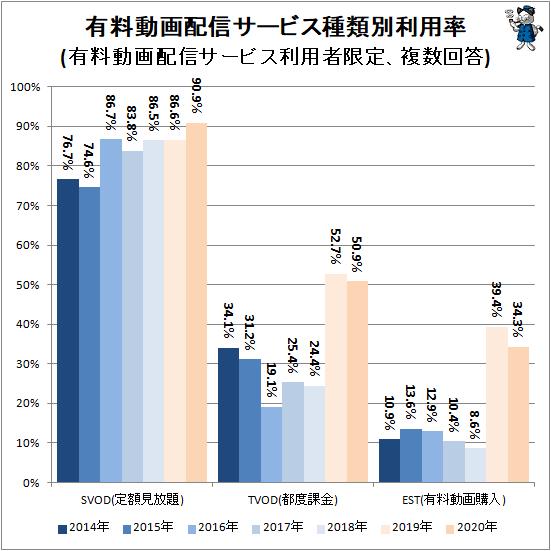 ↑ 有料動画配信サービス種類別利用率(有料動画配信サービス利用者限定、複数回答)