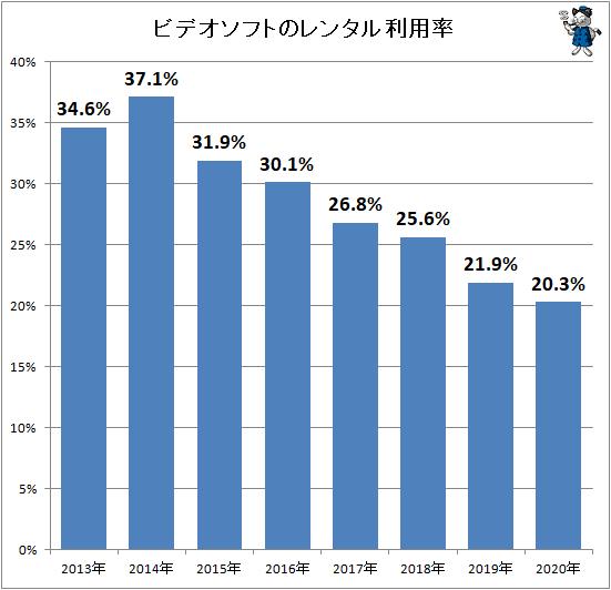 ↑ ビデオソフトのレンタル利用率