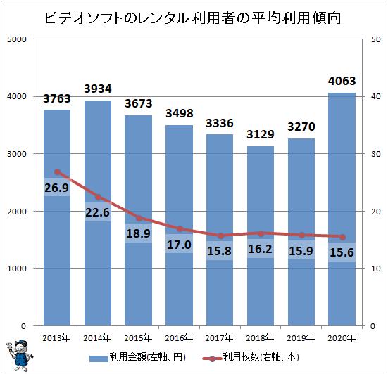 ↑ ビデオソフトのレンタル利用者の平均利用傾向