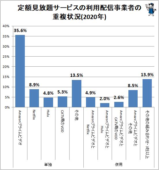↑ 定額見放題サービスの利用配信事業者の重複状況(2020年)