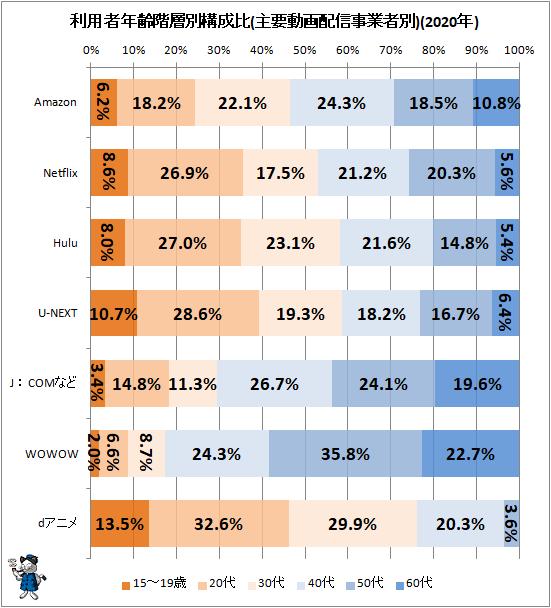 ↑ 利用者年齢階層別構成比(主要動画配信事業者別)(2020年)