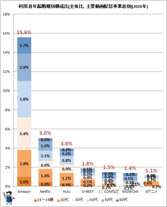↑ 利用者年齢階層別構成比(全体比、主要動画配信事業者別)(2020年)