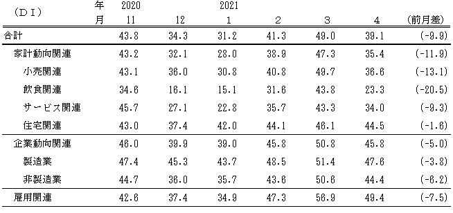 ↑ 景気の現状判断DI(〜2021年4月)
