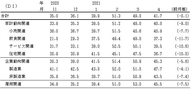 ↑ 景気の先行き判断DI(〜2021年4月)