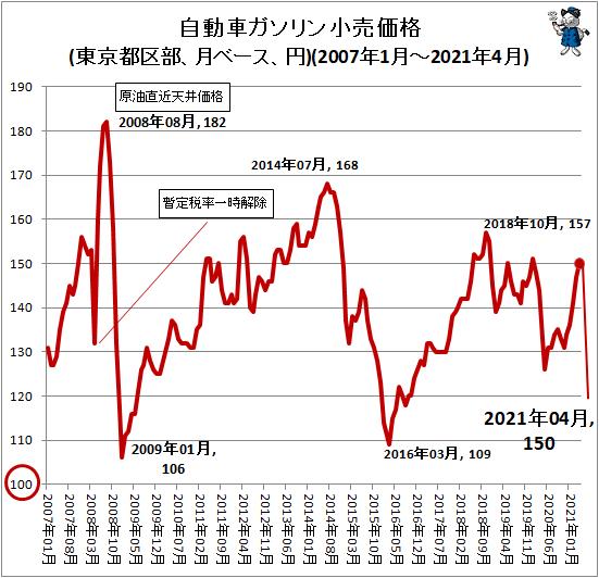 ↑ 自動車ガソリン小売価格(東京都区部、月ベース、円)(2007年1月-2021年3月)