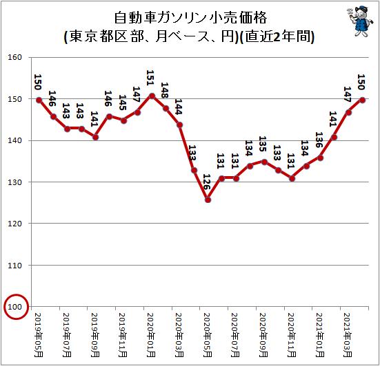 ↑ 自動車ガソリン小売価格(東京都区部、月ベース、円)(直近2年間)