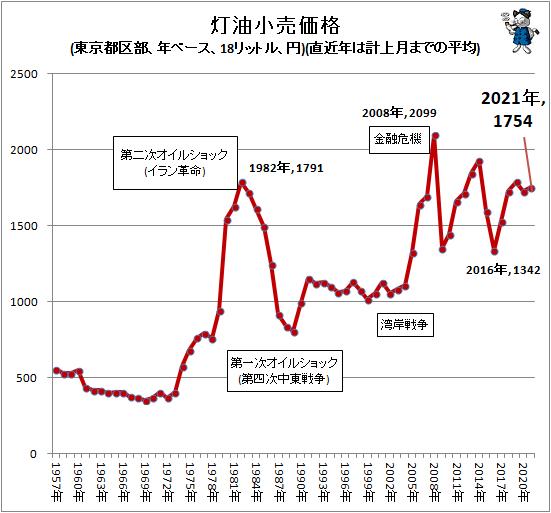 ↑ 灯油小売価格(東京都区部、年ベース、18リットル、円)(直近年は計上月までの平均)