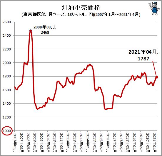 ↑ 灯油小売価格(東京都区部、月ベース、18リットル、円)(2007年1月-2021年4月)