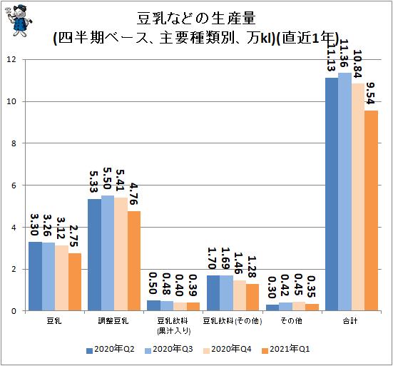 ↑ 豆乳などの生産量(四半期ベース、主要種類別、万kl)(直近1年)