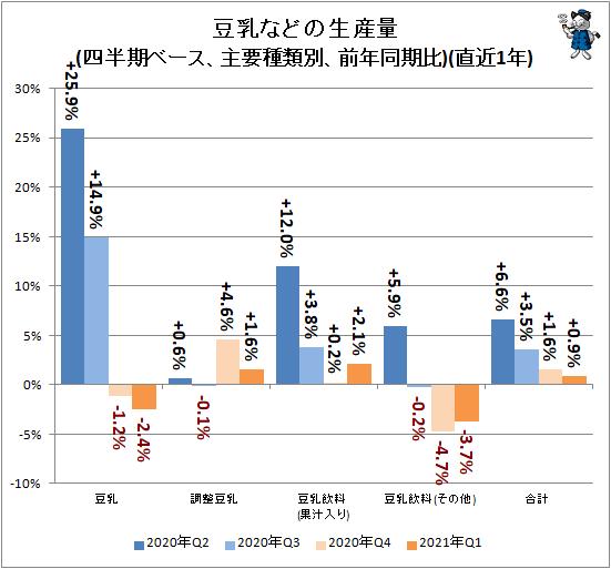 ↑ 豆乳などの生産量(四半期ベース、主要種類別、前年同期比)(直近1年)