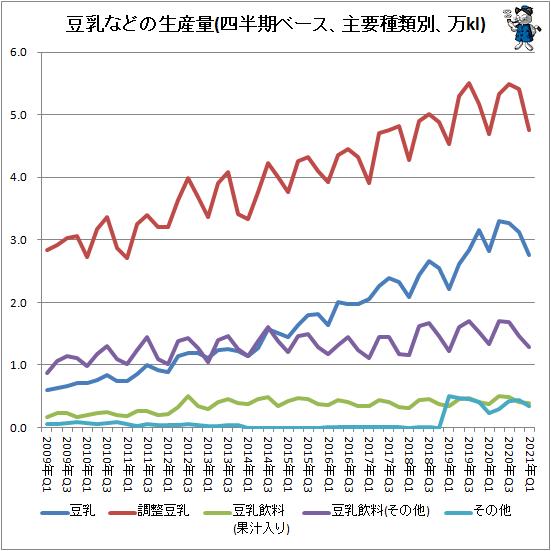 ↑ 豆乳などの生産量(四半期ベース、主要種類別、万kl)