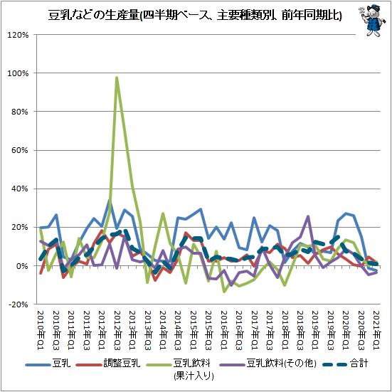 ↑ 豆乳などの生産量(四半期ベース、主要種類別、前年同期比)