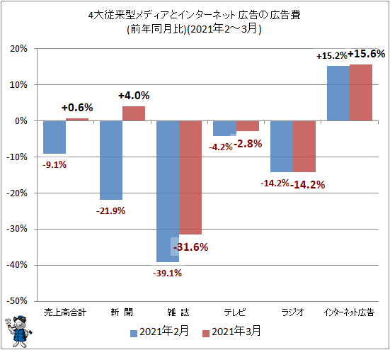 ↑ 4大従来型メディアとインターネット広告の広告費(前年同月比)(2021年2-3月)