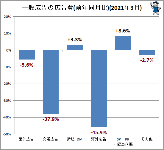 ↑ 一般広告の広告費(前年同月比)(2021年3月)