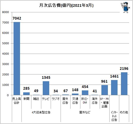 ↑ 月次広告費(億円)(2021年3月)