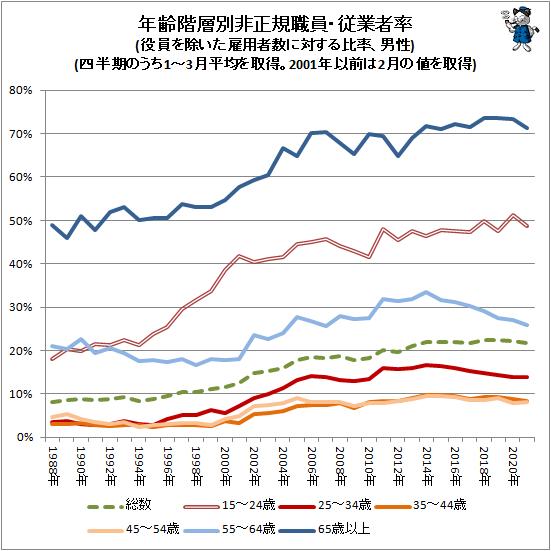 ↑ 年齢階層別非正規職員・従業者率(役員を除いた雇用者数に対する比率、男性)(四半期のうち1-3月平均を取得。2001年以前は2月の値を取得)