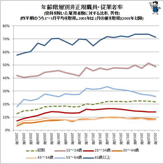 ↑ 年齢階層別非正規職員・従業者率(役員を除いた雇用者数に対する比率、男性)(四半期のうち1-3月平均を取得。2001年は2月の値を取得)(2001年以降)